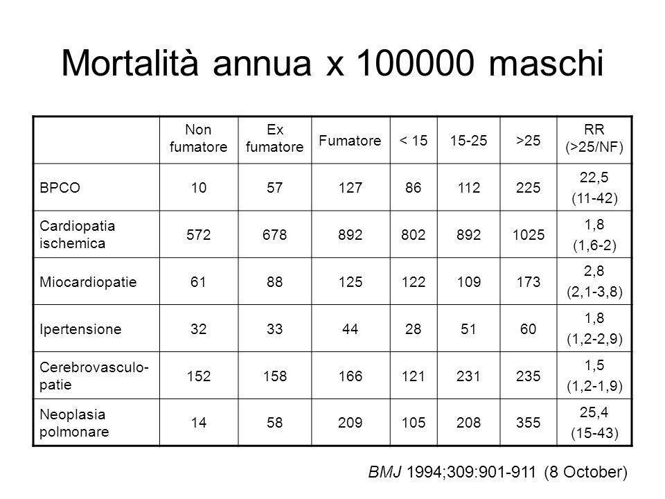 Mortalità annua x 100000 maschi Non fumatore Ex fumatore Fumatore< 1515-25>25 RR (>25/NF) BPCO105712786112225 22,5 (11-42) Cardiopatia ischemica 57267