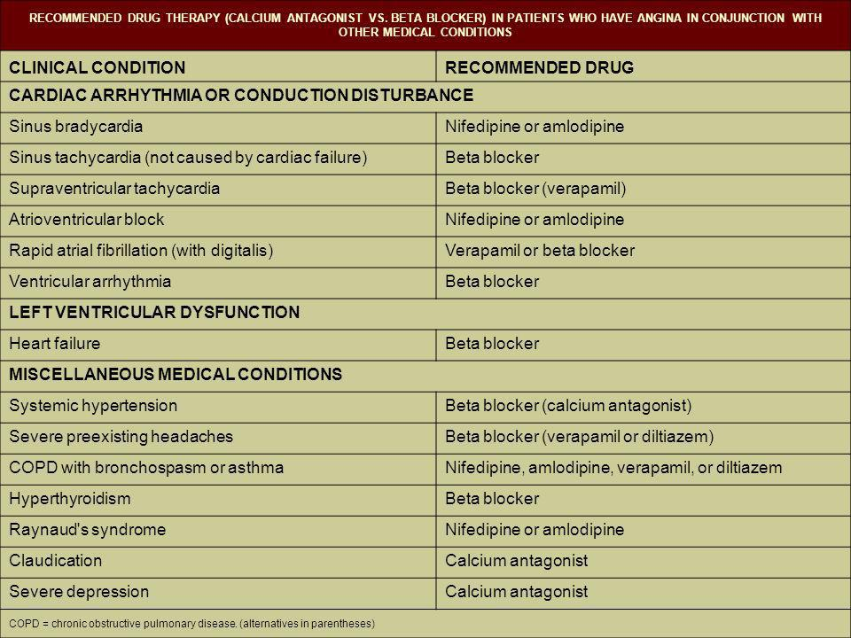 RECOMMENDED DRUG THERAPY (CALCIUM ANTAGONIST VS.