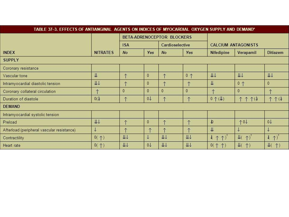 TABLE 37–3. EFFECTS OF ANTIANGINAL AGENTS ON INDICES OF MYOCARDIAL OXYGEN SUPPLY AND DEMAND* INDEXNITRATES BETA-ADRENOCEPTOR BLOCKERS CALCIUM ANTAGONI