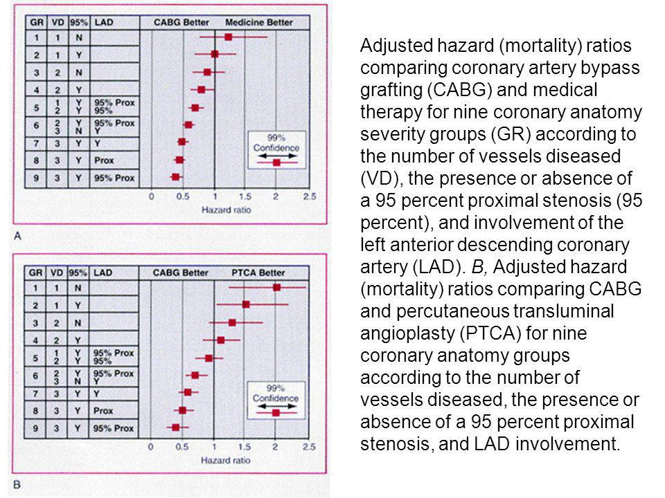 Adjusted hazard (mortality) ratios comparing coronary artery bypass grafting (CABG) and medical therapy for nine coronary anatomy severity groups (GR)