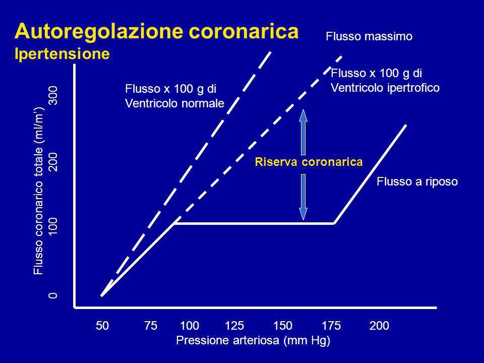 50 75 100125150175200 Pressione arteriosa (mm Hg) Flusso coronarico totale (ml/m) 0 100 200300 Flusso massimo Flusso a riposo Autoregolazione coronari