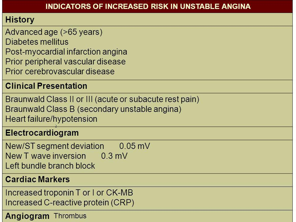 INDICATORS OF INCREASED RISK IN UNSTABLE ANGINA History Advanced age (>65 years) Diabetes mellitus Post-myocardial infarction angina Prior peripheral vascular disease Prior cerebrovascular disease Clinical Presentation Braunwald Class II or III (acute or subacute rest pain) Braunwald Class B (secondary unstable angina) Heart failure/hypotension Electrocardiogram New/ST segment deviation 0.05 mV New T wave inversion 0.3 mV Left bundle branch block Cardiac Markers Increased troponin T or I or CK-MB Increased C-reactive protein (CRP) Angiogram Thrombus