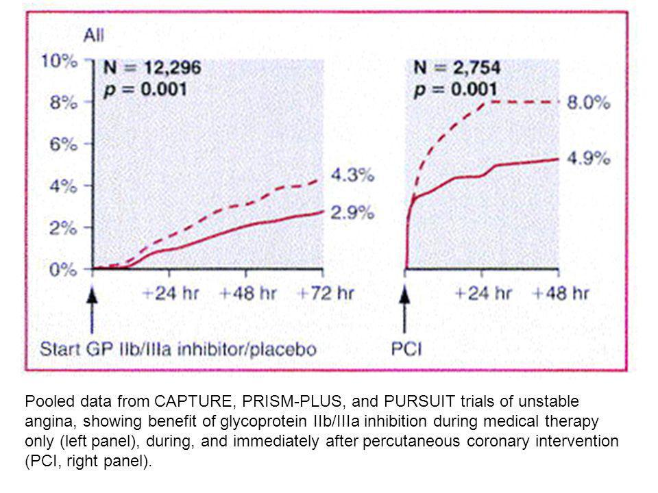 Pooled data from CAPTURE, PRISM-PLUS, and PURSUIT trials of unstable angina, showing benefit of glycoprotein IIb/IIIa inhibition during medical therap