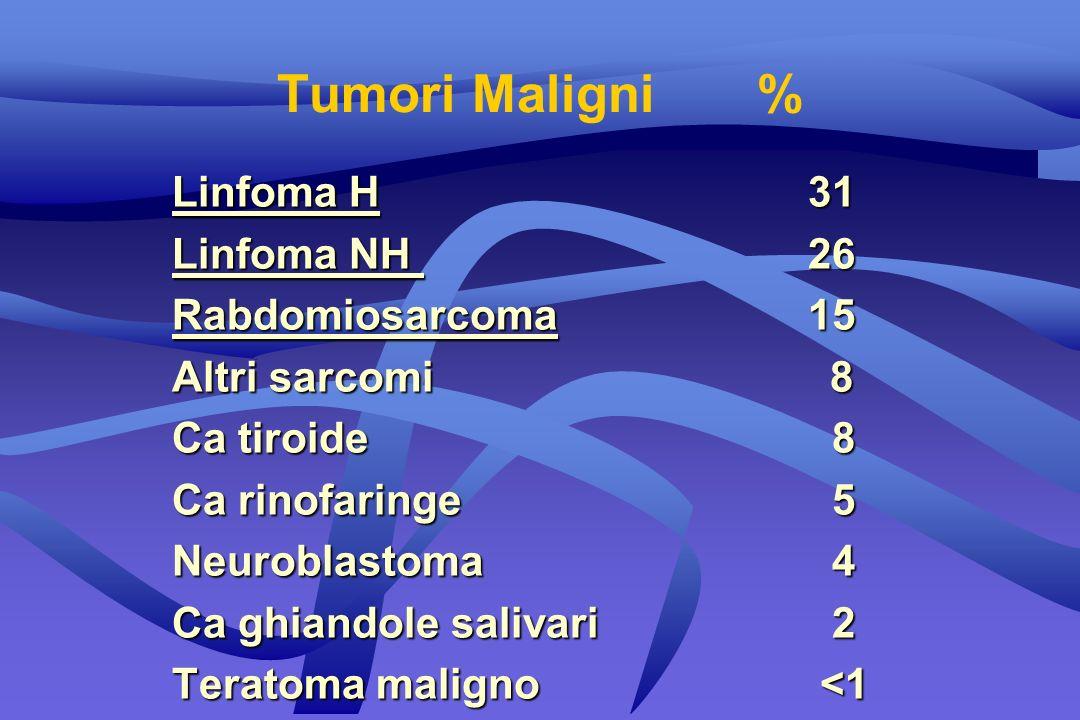 Tumori Maligni% Linfoma H31 Linfoma NH26 Rabdomiosarcoma15 Altri sarcomi 8 Ca tiroide 8 Ca rinofaringe 5 Neuroblastoma 4 Ca ghiandole salivari 2 Terat