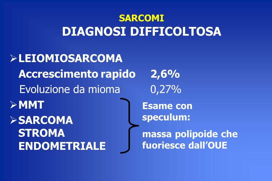 SARCOMI DIAGNOSI DIFFICOLTOSA LEIOMIOSARCOMA Accrescimento rapido 2,6% Evoluzione da mioma 0,27% MMT SARCOMA STROMA ENDOMETRIALE Esame con speculum: m