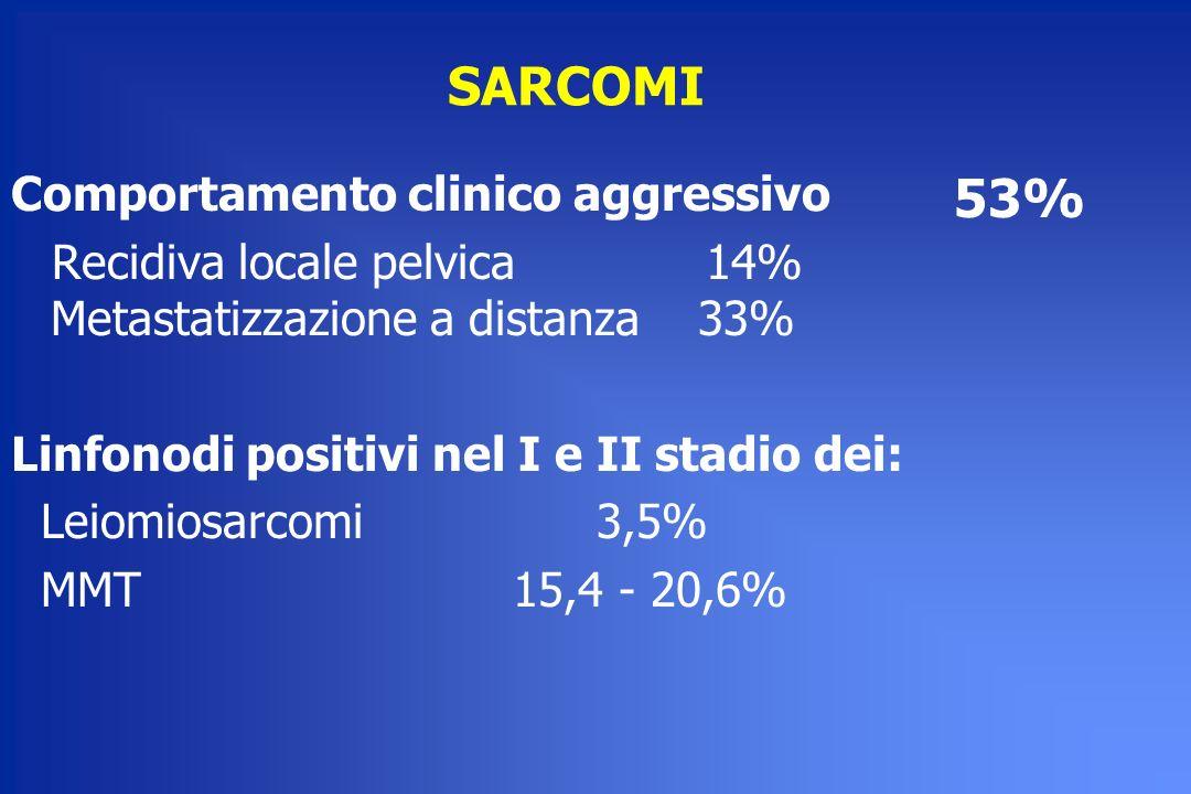 SARCOMI Comportamento clinico aggressivo Recidiva locale pelvica 14% Metastatizzazione a distanza 33% Linfonodi positivi nel I e II stadio dei: Leiomi