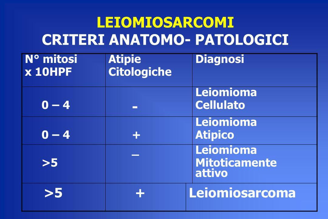 LEIOMIOSARCOMI CRITERI ANATOMO- PATOLOGICI N° mitosi x 10HPF Atipie Citologiche Diagnosi 0 – 4 - Leiomioma Cellulato 0 – 4 + Leiomioma Atipico >5 _Lei