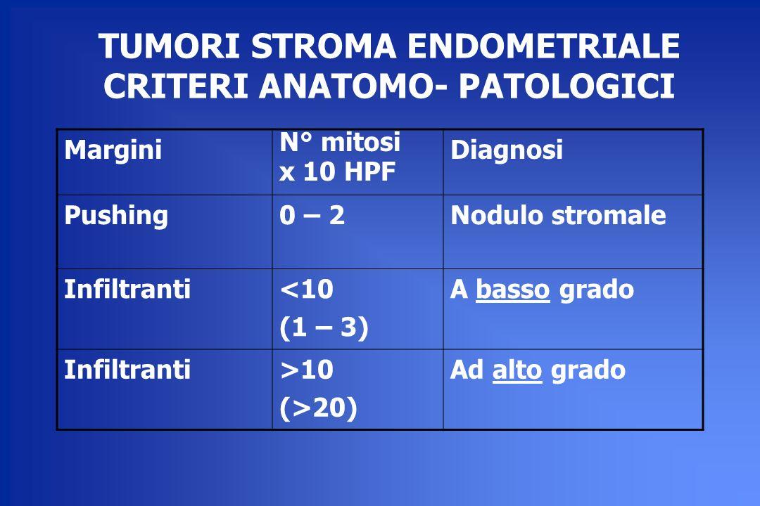 TUMORI STROMA ENDOMETRIALE CRITERI ANATOMO- PATOLOGICI Margini N° mitosi x 10 HPF Diagnosi Pushing0 – 2Nodulo stromale Infiltranti<10 (1 – 3) A basso