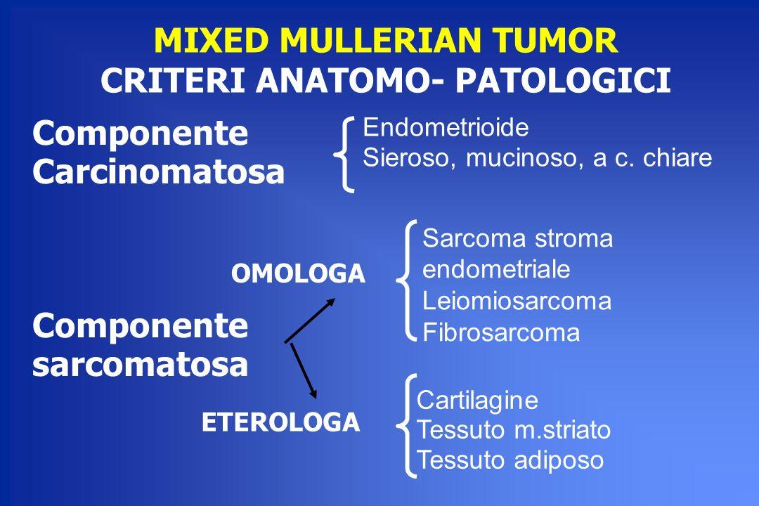 MIXED MULLERIAN TUMOR CRITERI ANATOMO- PATOLOGICI Componente Carcinomatosa Componente sarcomatosa Sarcoma stroma endometriale Leiomiosarcoma Fibrosarc