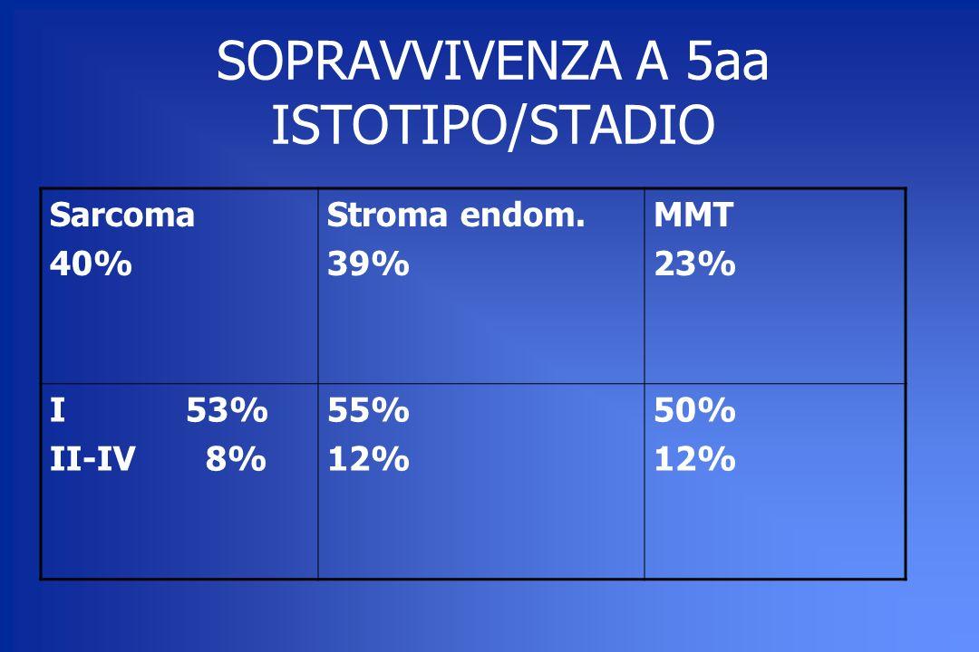 SOPRAVVIVENZA A 5aa ISTOTIPO/STADIO Sarcoma 40% Stroma endom. 39% MMT 23% I 53% II-IV 8% 55% 12% 50% 12%