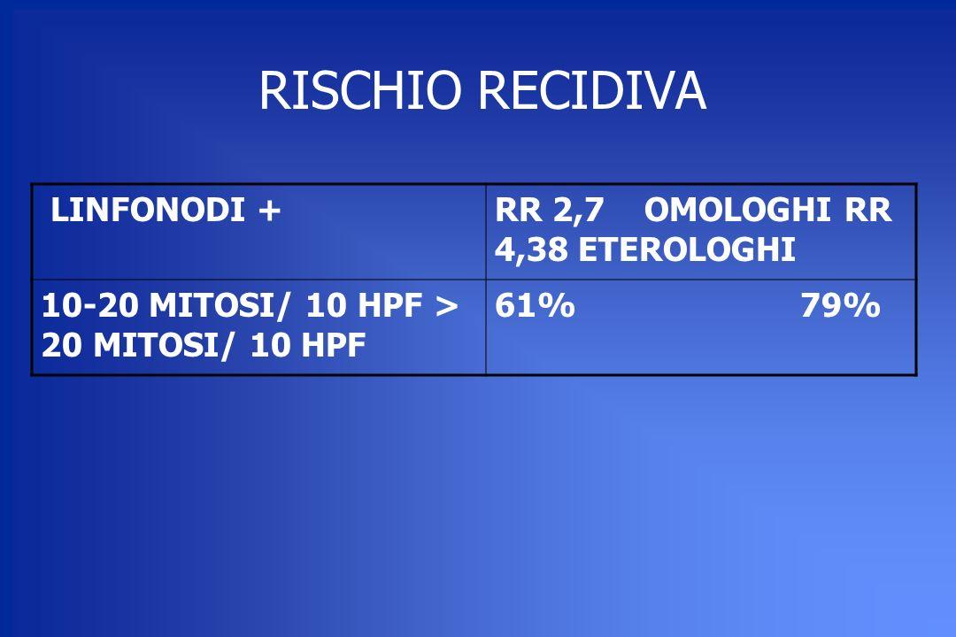 RISCHIO RECIDIVA LINFONODI +RR 2,7 OMOLOGHI RR 4,38 ETEROLOGHI 10-20 MITOSI/ 10 HPF > 20 MITOSI/ 10 HPF 61% 79%
