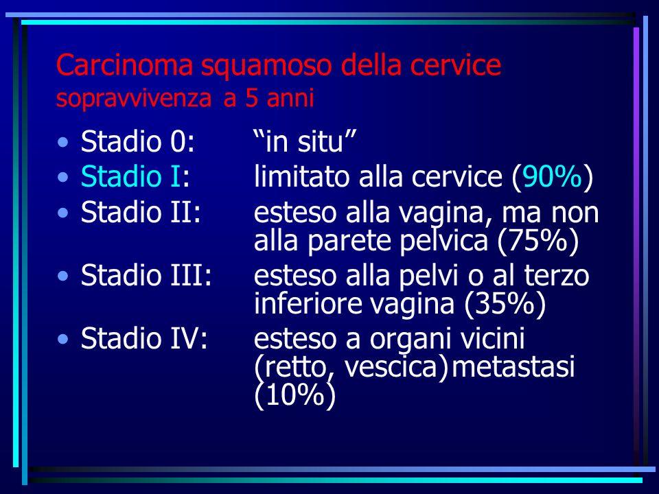Carcinoma squamoso della cervice sopravvivenza a 5 anni Stadio 0:in situ Stadio I:limitato alla cervice (90%) Stadio II:esteso alla vagina, ma non all