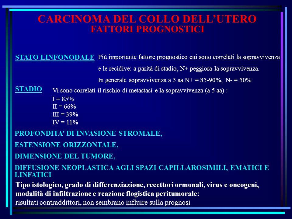 CARCINOMA DEL COLLO DELLUTERO FATTORI PROGNOSTICI STATO LINFONODALE Più importante fattore prognostico cui sono correlati la sopravvivenza e le recidive: a parità di stadio, N+ peggiora la sopravvivenza.