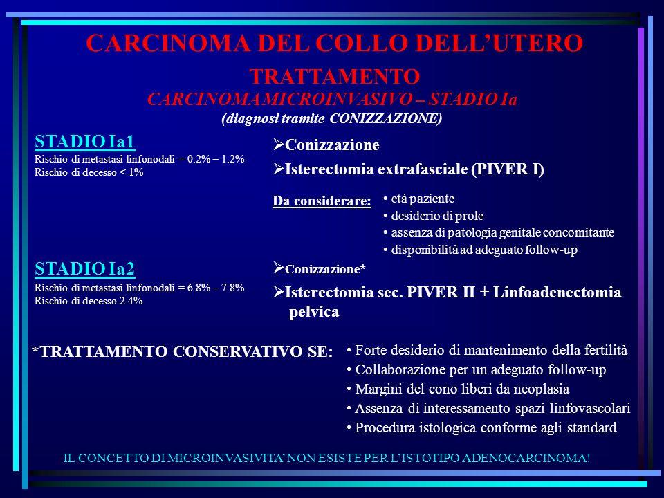 CARCINOMA DEL COLLO DELLUTERO CARCINOMA MICROINVASIVO – STADIO Ia (diagnosi tramite CONIZZAZIONE) TRATTAMENTO STADIO Ia1 Rischio di metastasi linfonod