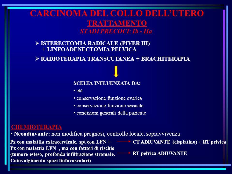 CARCINOMA DEL COLLO DELLUTERO TRATTAMENTO STADI PRECOCI: Ib - IIa ISTERECTOMIA RADICALE (PIVER III) + LINFOADENECTOMIA PELVICA RADIOTERAPIA TRANSCUTANEA + BRACHITERAPIA SCELTA INFLUENZATA DA: età conservazione funzione ovarica conservazione funzione sessuale condizioni generali della paziente CHEMIOTERAPIA Neoadiuvante: non modifica prognosi, controllo locale, sopravvivenza Pz con malattia extracervicale, spt con LFN +CT ADIUVANTE (cisplatino) + RT pelvica Pz con malattia LFN -, ma con fattori di rischio (tumore esteso, profonda infiltrazione stromale, Coinvolgimento spazi linfovascolari) RT pelvica ADIUVANTE