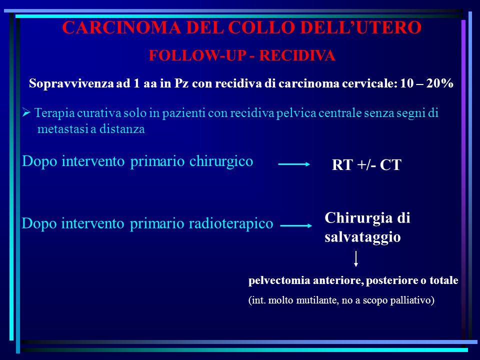 CARCINOMA DEL COLLO DELLUTERO FOLLOW-UP - RECIDIVA Sopravvivenza ad 1 aa in Pz con recidiva di carcinoma cervicale: 10 – 20% Dopo intervento primario