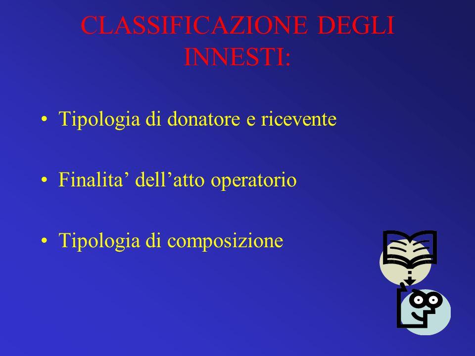 CLASSIFICAZIONE DEGLI INNESTI: Tipologia di donatore e ricevente Finalita dellatto operatorio Tipologia di composizione