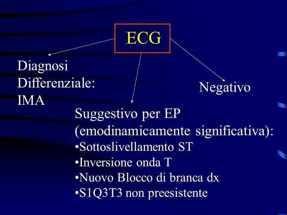 ECG Diagnosi Differenziale: IMA Suggestivo per EP (emodinamicamente significativa): Sottoslivellamento ST Inversione onda T Nuovo Blocco di branca dx