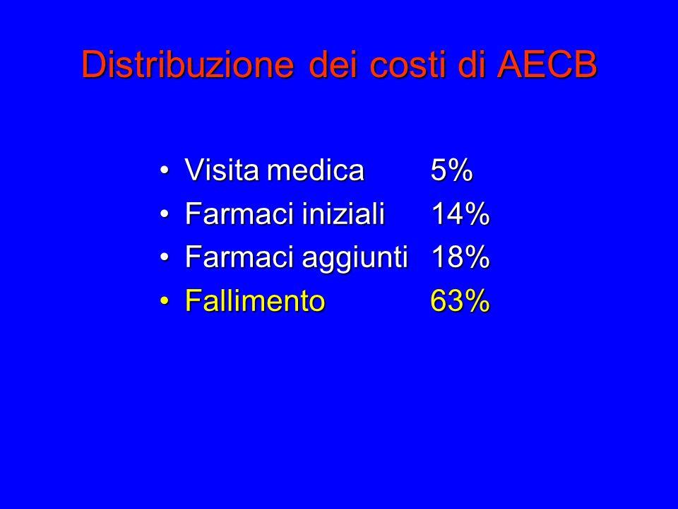 Distribuzione dei costi di AECB Visita medica 5%Visita medica 5% Farmaci iniziali 14%Farmaci iniziali 14% Farmaci aggiunti 18%Farmaci aggiunti 18% Fallimento 63%Fallimento 63%