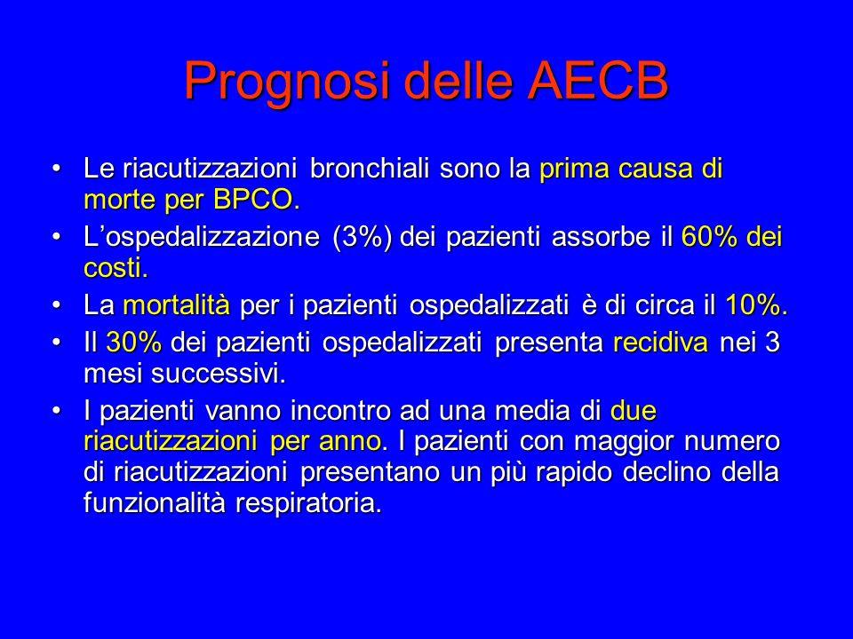 Prognosi delle AECB Le riacutizzazioni bronchiali sono la prima causa di morte per BPCO.Le riacutizzazioni bronchiali sono la prima causa di morte per BPCO.