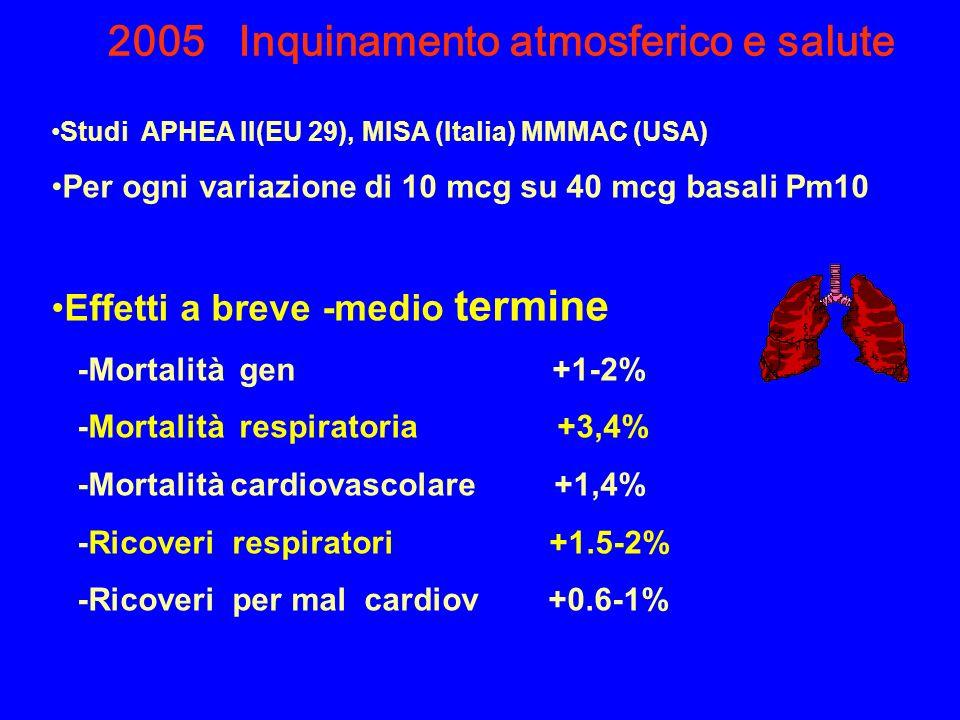 2005 Inquinamento atmosferico e salute Studi APHEA II(EU 29), MISA (Italia) MMMAC (USA) Per ogni variazione di 10 mcg su 40 mcg basali Pm10 Effetti a breve -medio termine -Mortalità gen +1-2% -Mortalità respiratoria +3,4% -Mortalità cardiovascolare +1,4% -Ricoveri respiratori +1.5-2% -Ricoveri per mal cardiov +0.6-1%