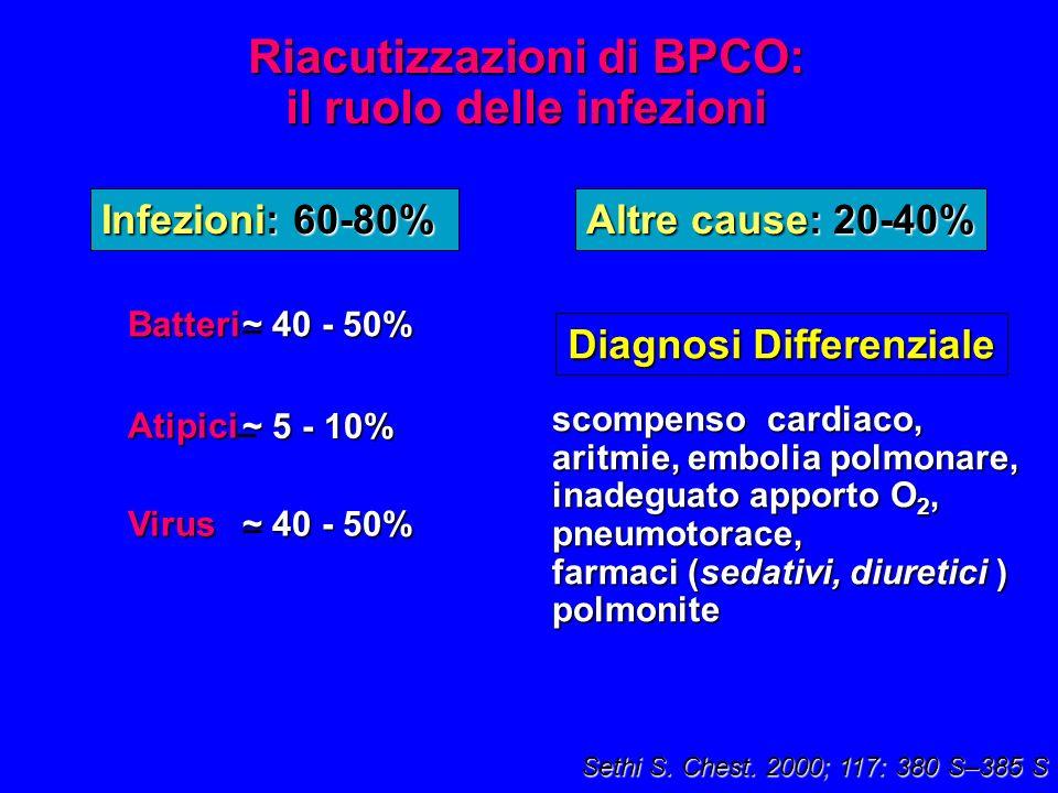 ~ 40 - 50% Batteri Virus Atipici ~ 5 - 10% scompenso cardiaco, aritmie, embolia polmonare, inadeguato apporto O 2, pneumotorace, farmaci (sedativi, diuretici ) polmonite Infezioni: 60-80% Altre cause: 20-40% Riacutizzazioni di BPCO: il ruolo delle infezioni Sethi S.