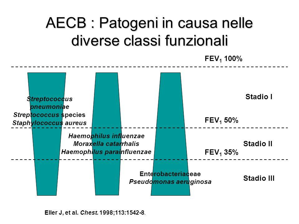 AECB : Patogeni in causa nelle diverse classi funzionali FEV 1 100% Eller J, et al.