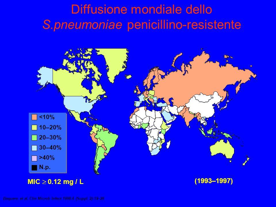 Baquero et al.Clin Microb Infect 1998;4 (Suppl.