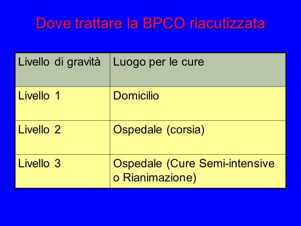 Dove trattare la BPCO riacutizzata Livello di gravitàLuogo per le cure Livello 1Domicilio Livello 2Ospedale (corsia) Livello 3Ospedale (Cure Semi-intensive o Rianimazione)