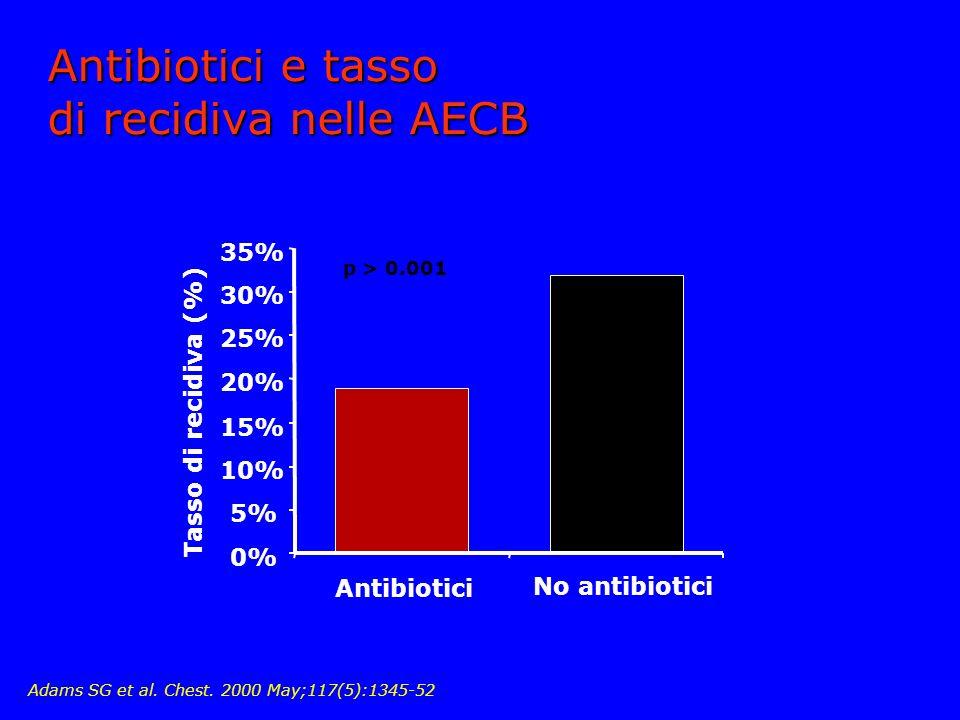 Antibiotici e tasso di recidiva nelle AECB 0% 5% 10% 15% 20% 25% 30% 35% Antibiotici No antibiotici p > 0.001 Tasso di recidiva (%) Adams SG et al.