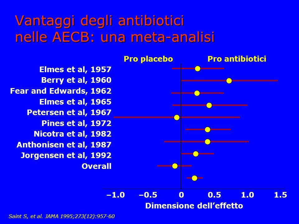 Vantaggi degli antibiotici nelle AECB: una meta-analisi –1.01.0–0.51.500.5 Elmes et al, 1957 Berry et al, 1960 Fear and Edwards, 1962 Elmes et al, 1965 Petersen et al, 1967 Pines et al, 1972 Nicotra et al, 1982 Anthonisen et al, 1987 Jorgensen et al, 1992 Overall Pro placeboPro antibiotici Dimensione delleffetto Saint S, et al.