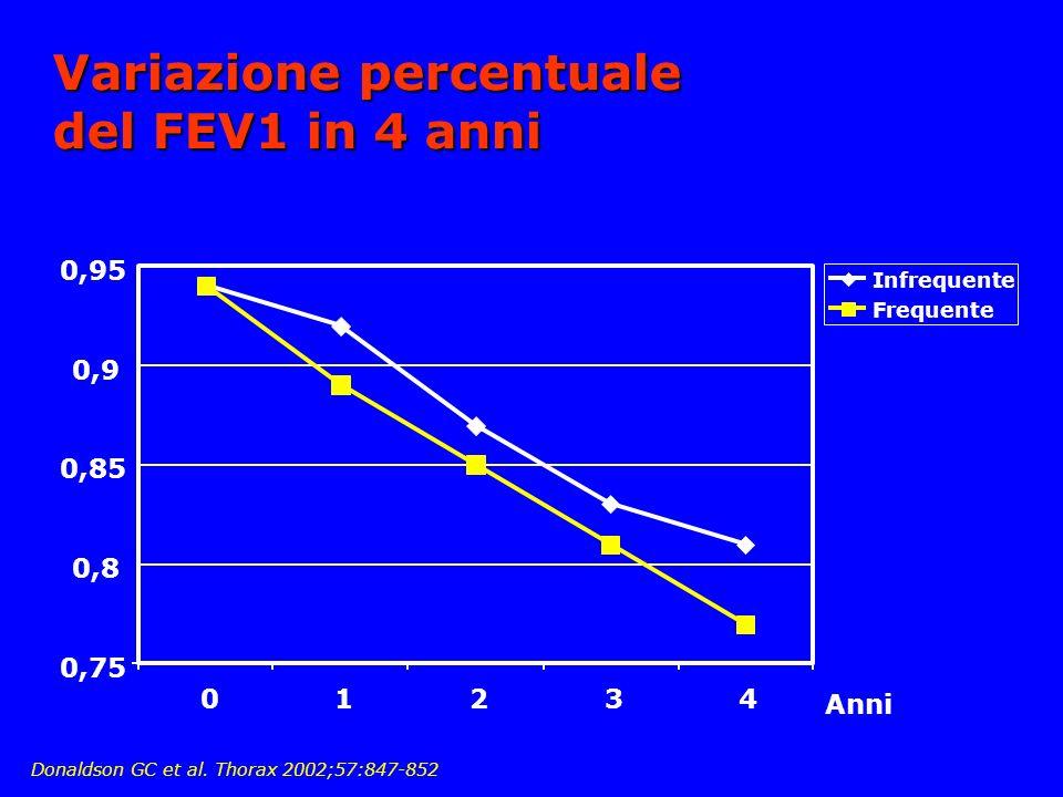Variazione percentuale del FEV1 in 4 anni 0,75 0,8 0,85 0,9 0,95 01234 Infrequente Frequente Anni Donaldson GC et al.