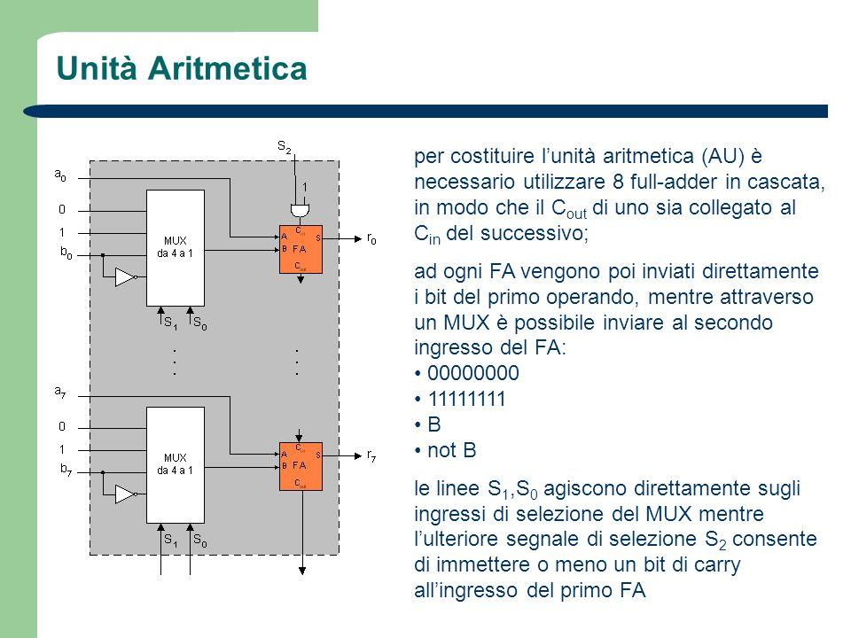 Unità Aritmetica per costituire lunità aritmetica (AU) è necessario utilizzare 8 full-adder in cascata, in modo che il C out di uno sia collegato al C