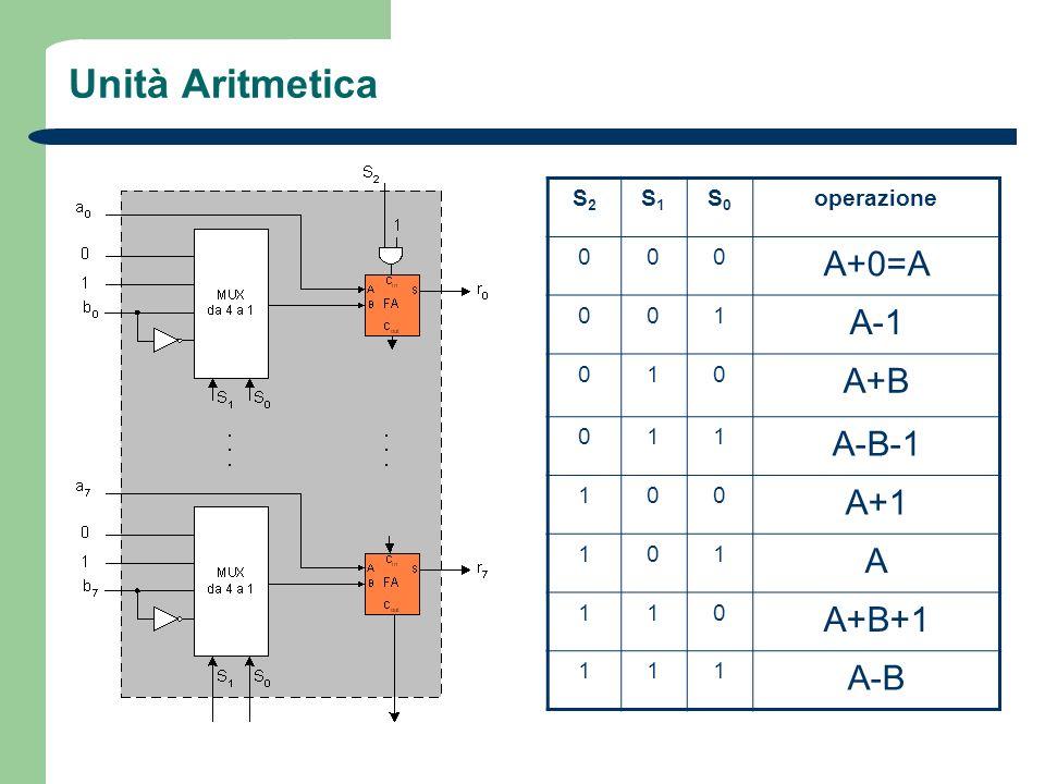 Unità Aritmetica S2S2 S1S1 S0S0 operazione 000 A+0=A 001 A-1 010 A+B 011 A-B-1 100 A+1 101 A 110 A+B+1 111 A-B