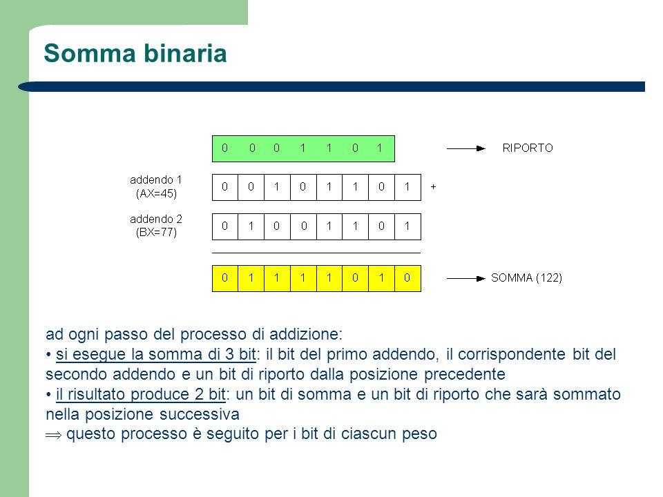 Somma binaria ad ogni passo del processo di addizione: si esegue la somma di 3 bit: il bit del primo addendo, il corrispondente bit del secondo addend