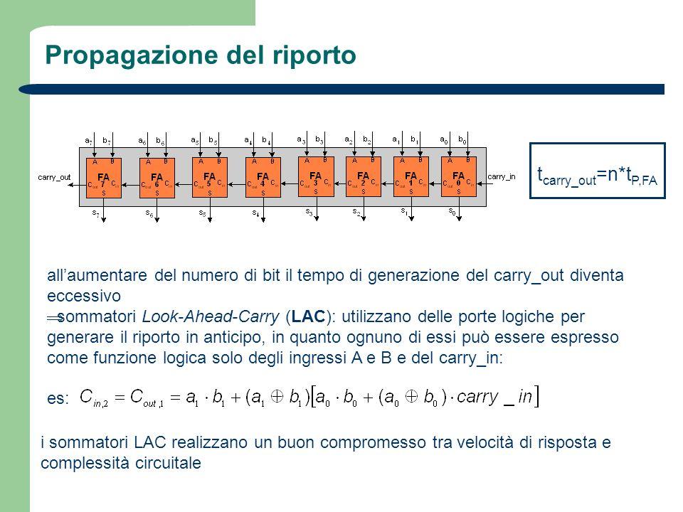 Propagazione del riporto t carry_out =n*t P,FA allaumentare del numero di bit il tempo di generazione del carry_out diventa eccessivo sommatori Look-A