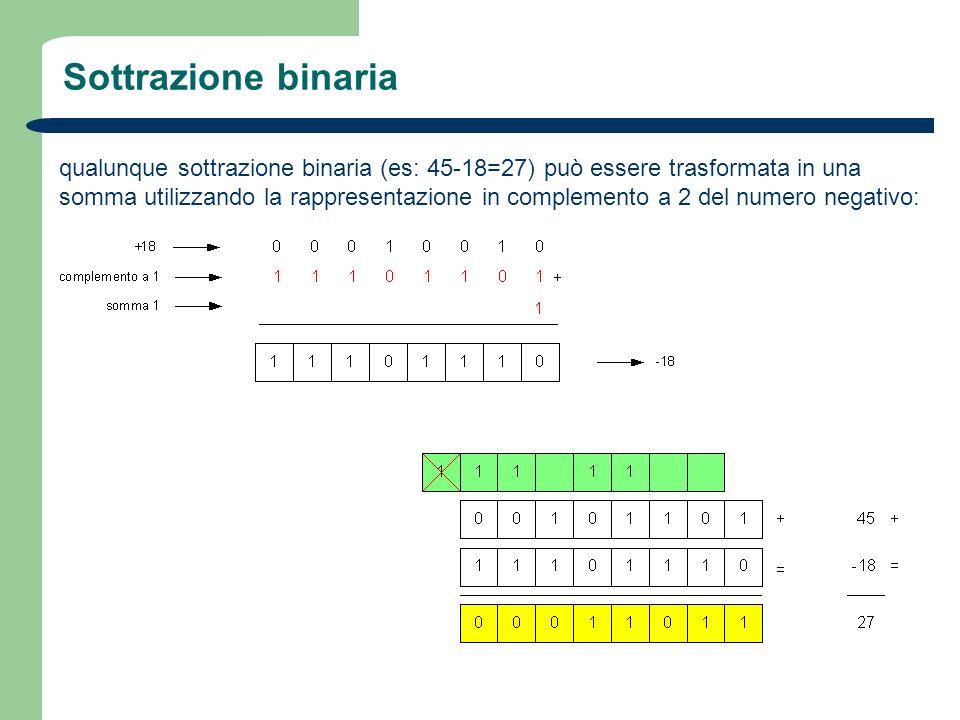 Sottrazione binaria qualunque sottrazione binaria (es: 45-18=27) può essere trasformata in una somma utilizzando la rappresentazione in complemento a