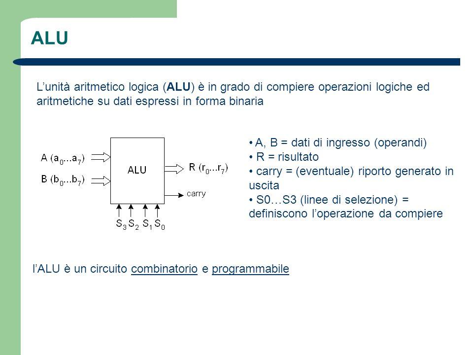 ALU Lunità aritmetico logica (ALU) è in grado di compiere operazioni logiche ed aritmetiche su dati espressi in forma binaria A, B = dati di ingresso