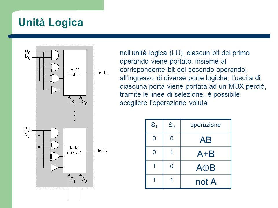 Unità Logica nellunità logica (LU), ciascun bit del primo operando viene portato, insieme al corrispondente bit del secondo operando, allingresso di d