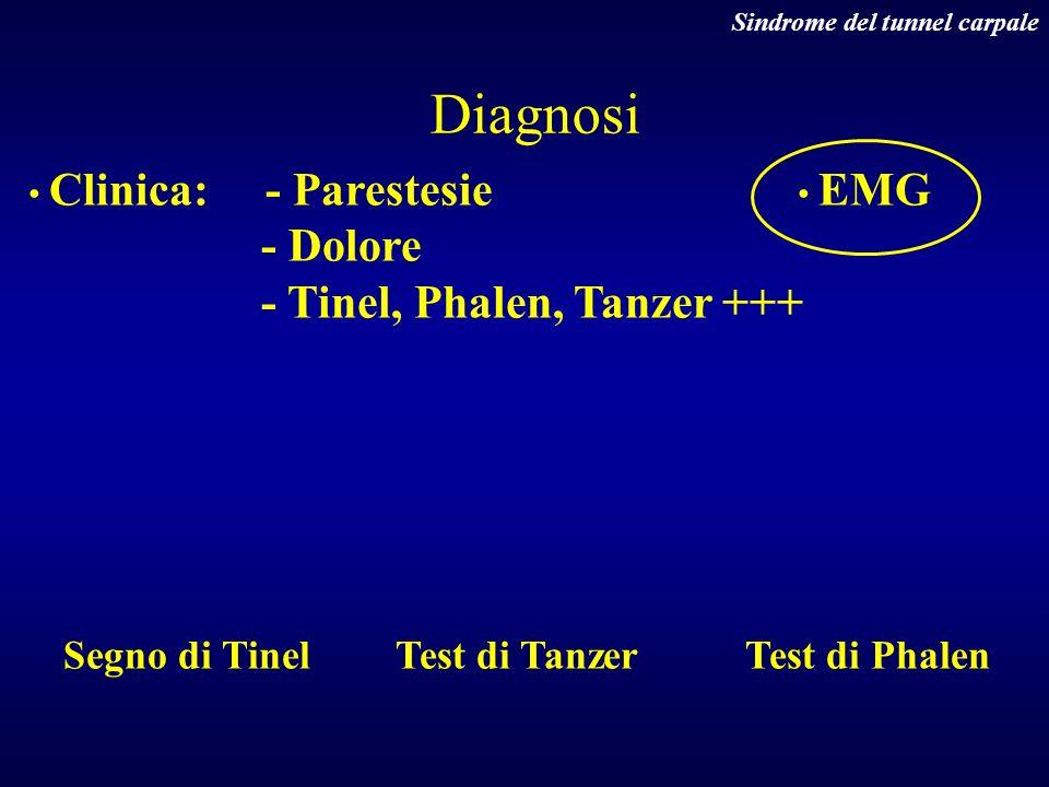 Clinica: - Parestesie - Dolore - Tinel, Phalen, Tanzer +++ EMG Segno di TinelTest di TanzerTest di Phalen Diagnosi Sindrome del tunnel carpale