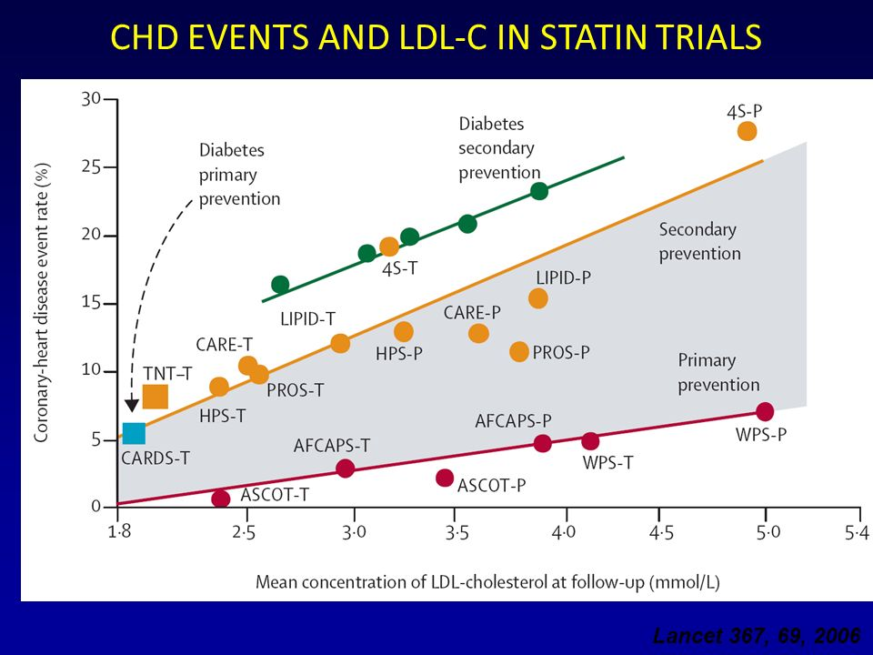 Lancet 367, 69, 2006 CHD EVENTS AND LDL-C IN STATIN TRIALS