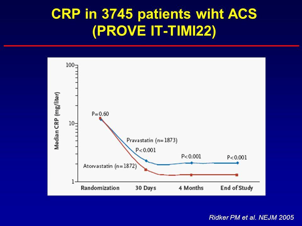 CRP in 3745 patients wiht ACS (PROVE IT-TIMI22) Ridker PM et al. NEJM 2005