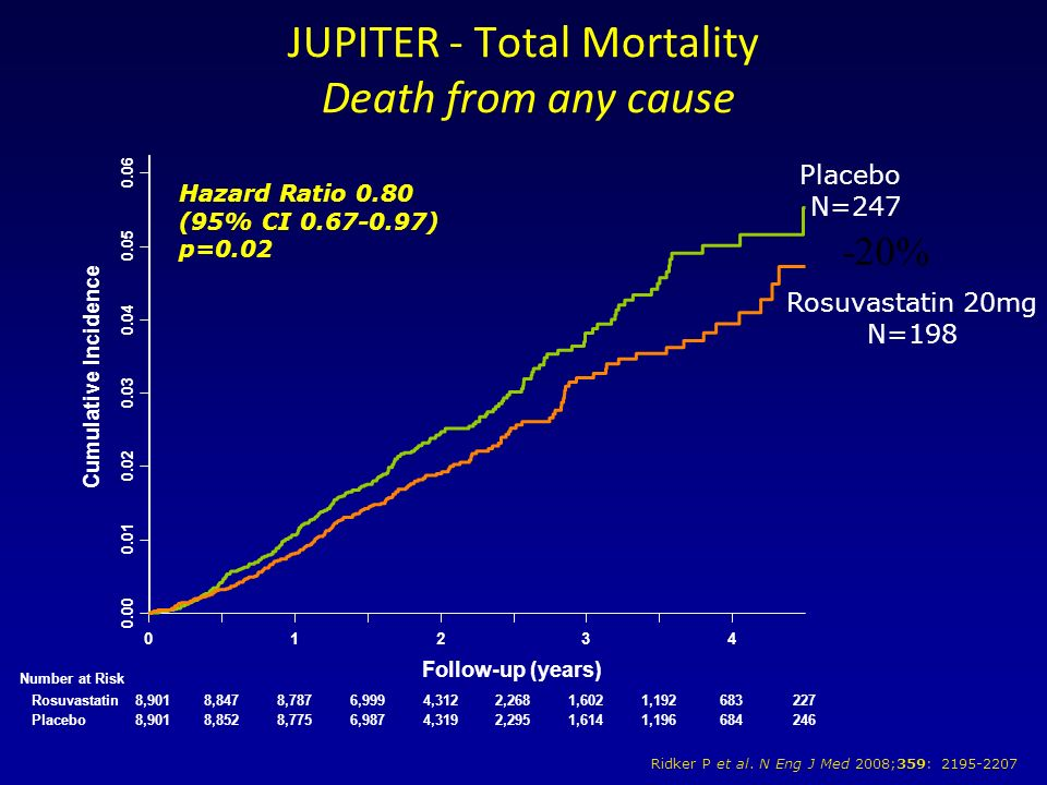 Placebo N=247 Rosuvastatin 20mg N=198 JUPITER - Total Mortality Death from any cause Hazard Ratio 0.80 (95% CI 0.67-0.97) p=0.02 Ridker P et al. N Eng