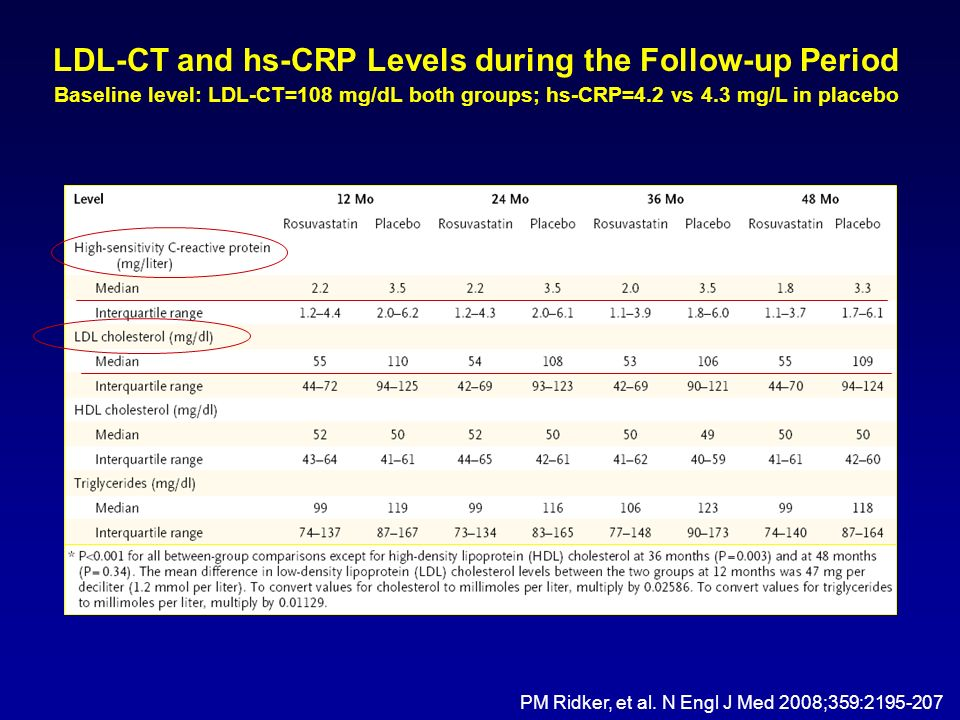 LDL-CT and hs-CRP Levels during the Follow-up Period Baseline level: LDL-CT=108 mg/dL both groups; hs-CRP=4.2 vs 4.3 mg/L in placebo PM Ridker, et al.