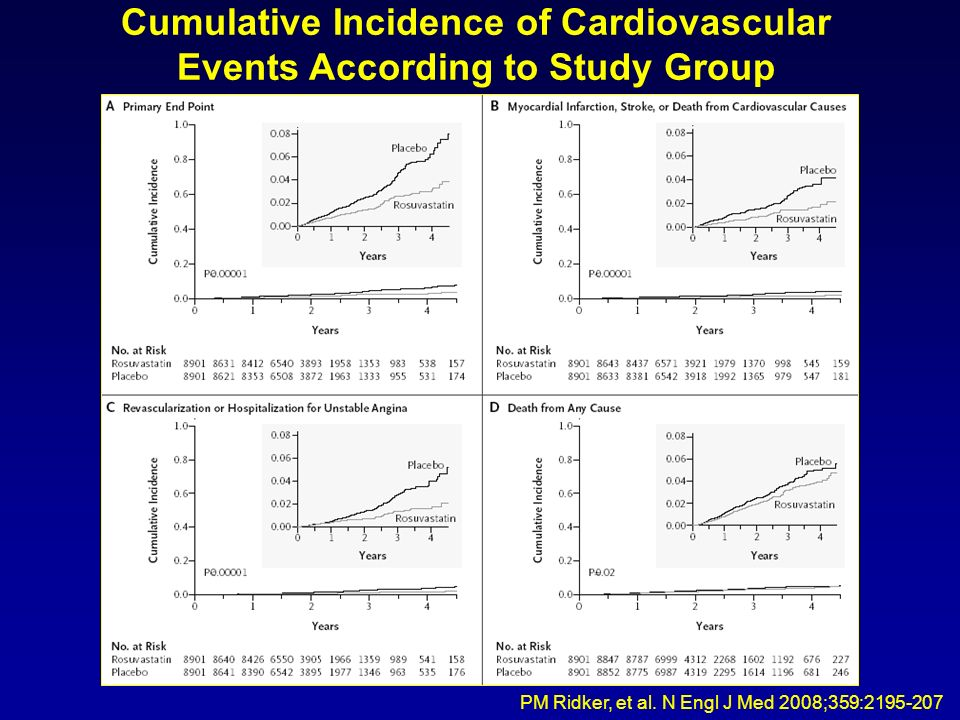 Cumulative Incidence of Cardiovascular Events According to Study Group PM Ridker, et al. N Engl J Med 2008;359:2195-207