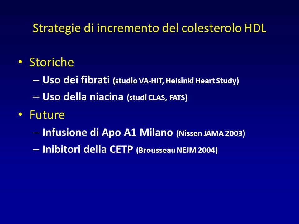 Strategie di incremento del colesterolo HDL Storiche – Uso dei fibrati (studio VA-HIT, Helsinki Heart Study) – Uso della niacina (studi CLAS, FATS) Future – Infusione di Apo A1 Milano (Nissen JAMA 2003) – Inibitori della CETP (Brousseau NEJM 2004)