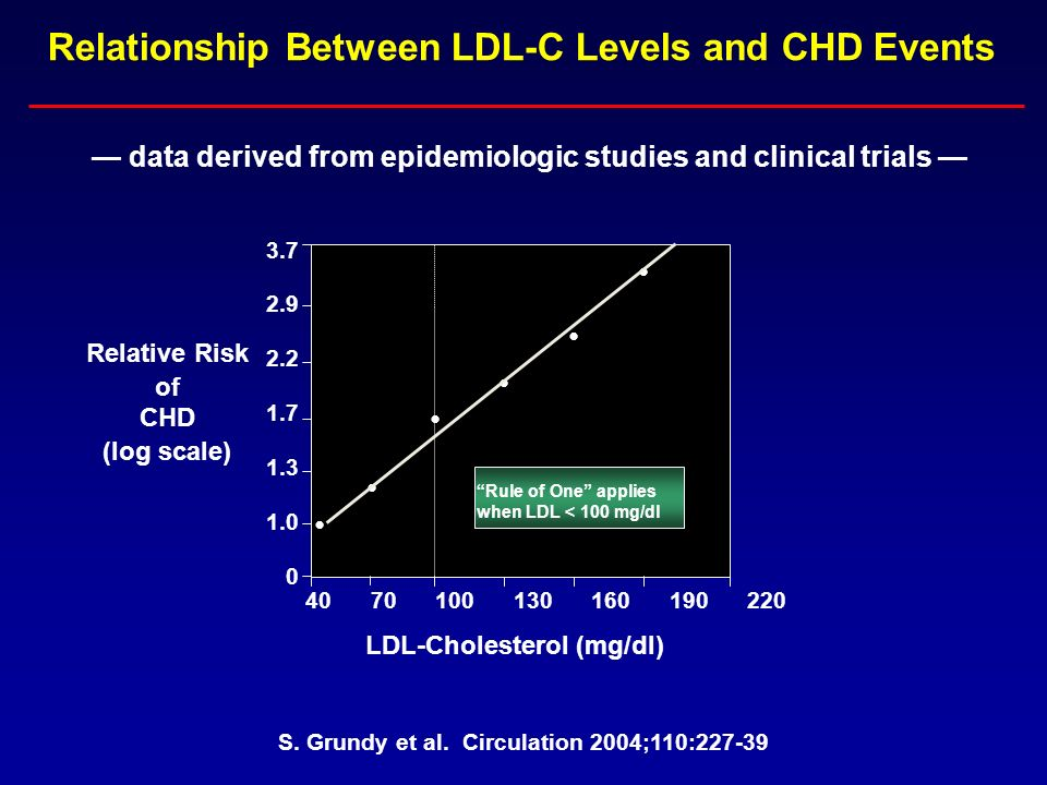 The results of JUPITER and the primary prevention of CHD Should indications for statin treatment be expanded.