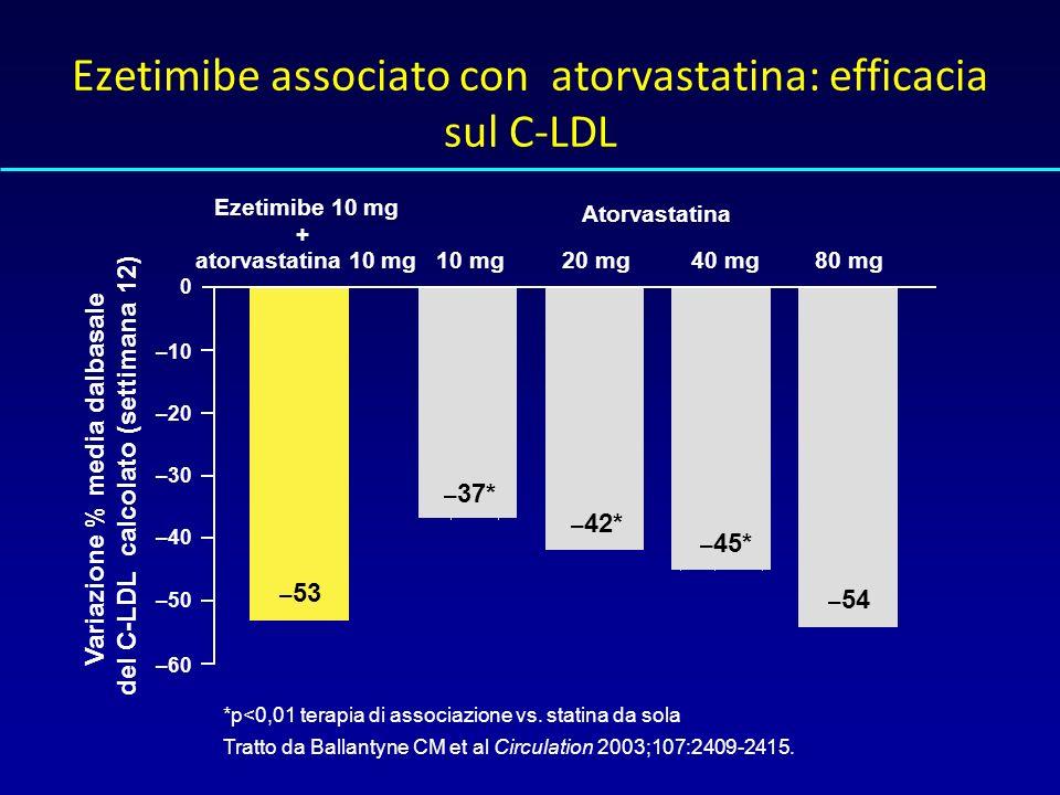 Ezetimibe associato con atorvastatina: efficacia sul C-LDL *p<0,01 terapia di associazione vs.