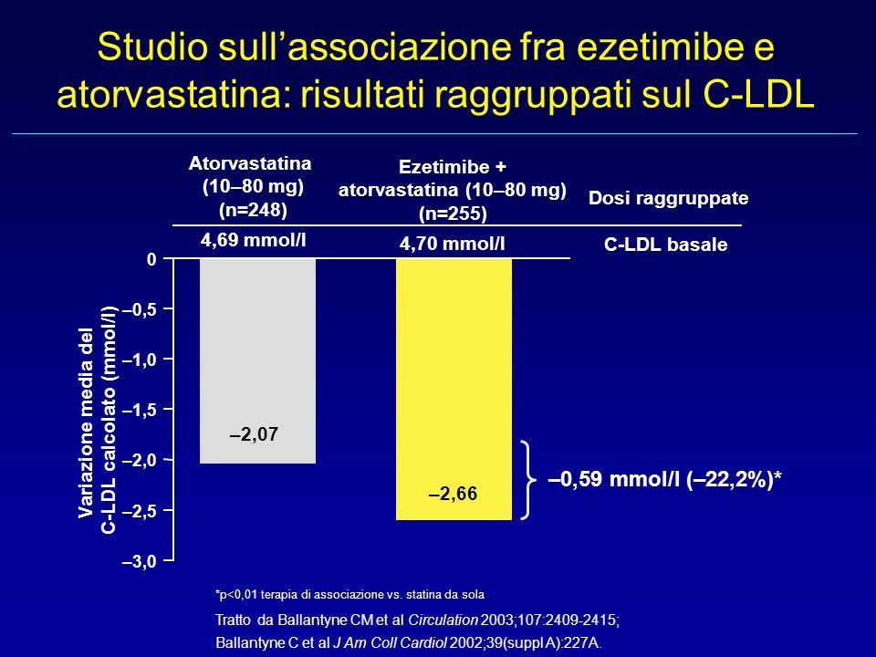 Studio sullassociazione fra ezetimibe e atorvastatina: risultati raggruppati sul C-LDL –2,5 –2,0 –1,5 –1,0 –0,5 0 Variazione media del C-LDL calcolato (mmol/l) Atorvastatina (10–80 mg) (n=248) 4,69 mmol/l Ezetimibe + atorvastatina (10–80 mg) (n=255) 4,70 mmol/l C-LDL basale –2,66 –2,07 –0,59 mmol/l (–22,2%)* Dosi raggruppate –3,0 *p<0,01 terapia di associazione vs.