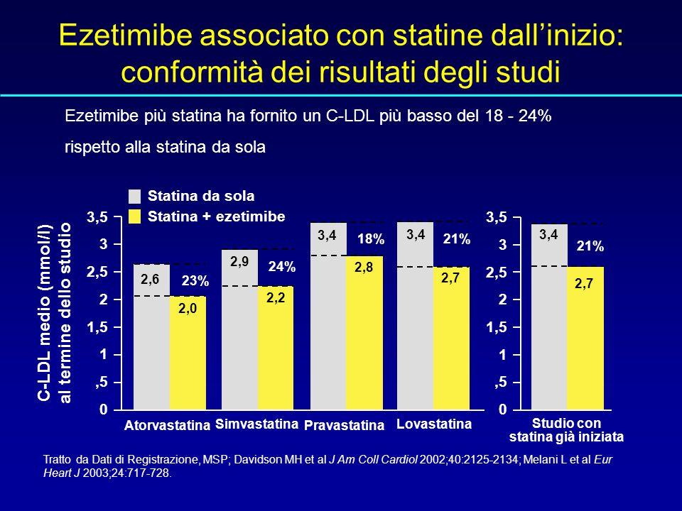 Ezetimibe associato con statine dallinizio: conformità dei risultati degli studi Tratto da Dati di Registrazione, MSP; Davidson MH et al J Am Coll Cardiol 2002;40:2125-2134; Melani L et al Eur Heart J 2003;24:717-728.